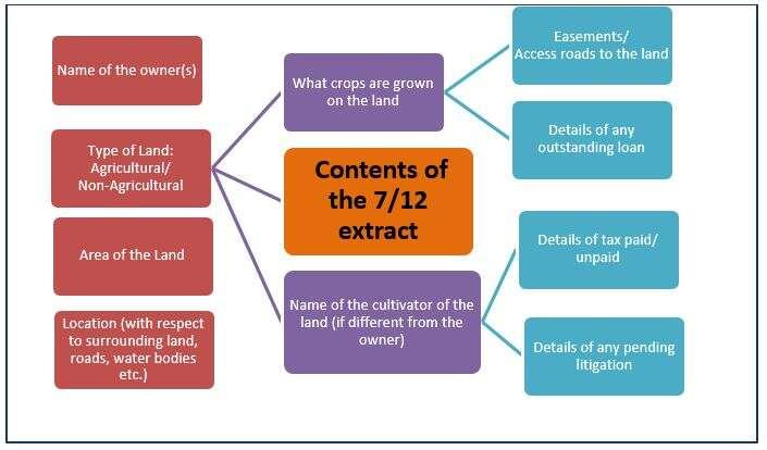 Satbara Utara 7-12 extract Contents